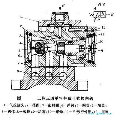 图2所示为二位三通单气控截止式换向阀的结构图