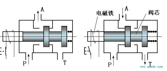 气动三通阀工作原理_气动马达控制元件简介