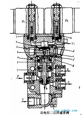 若电磁线圈断电,气流通路仍保持原状态. 图3-5 双电控二位五通阀图片