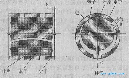 叶片式气动马达抽向间隙的优化设计图片