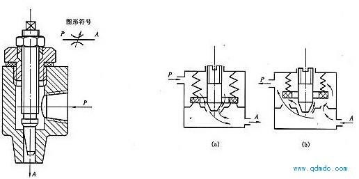 切型节流阀的结构图