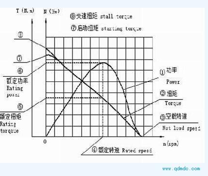 气动马达功率、扭矩、转速的抛物线的函数关系