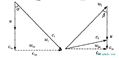 葉輪進出口速度三角形