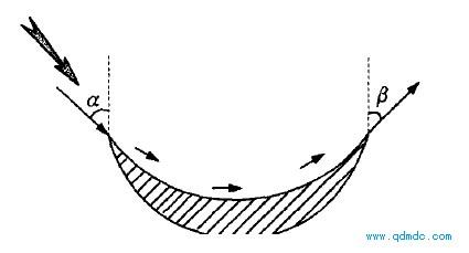 氣流沖擊葉輪葉片示意圖