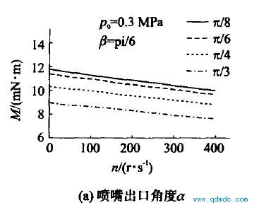 主要结构参数对输出转矩的影响1