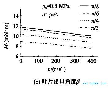 主要结构参数对输出转矩的影响2