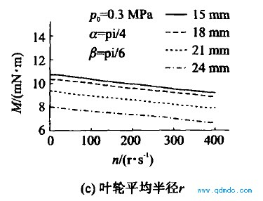 主要结构参数对输出转矩的影响3
