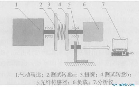 机械特性测量装置