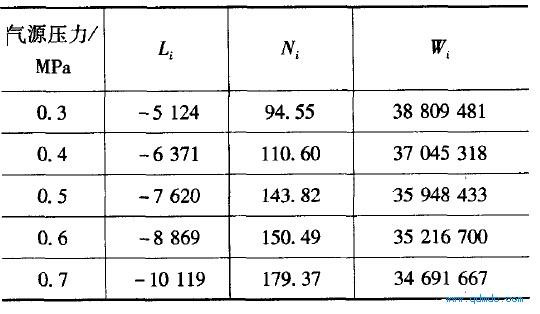 不同气源压力下马达状态空间模型的工、N、w值