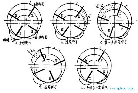 正反转性能不同的叶片式气马达的工作过程及理论功计算