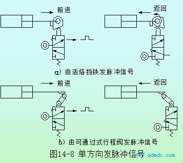 线画出了各执行元件的动 -气动行程程序回路的设计图片