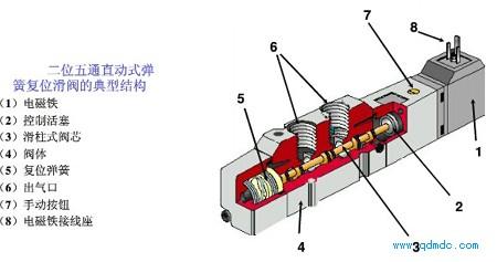 2位5通5电磁阀原理结构