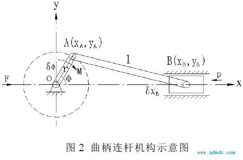 曲柄連桿機構示意圖