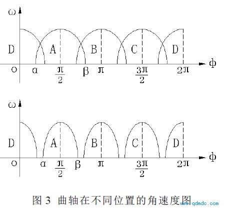 曲軸在不同位置的角速度圖