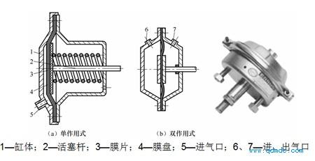 薄膜式气缸