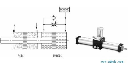 气—液阻尼气缸