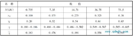 输出功率N 和动叶轮速度系数