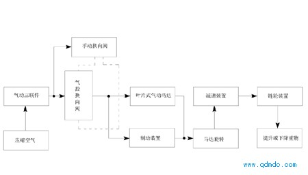 气动葫芦工作原理图