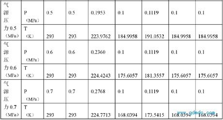 葉片式创信娱乐登录初始位置各相應參數表