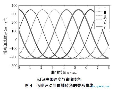 活塞运动与曲轴转角的关系曲线