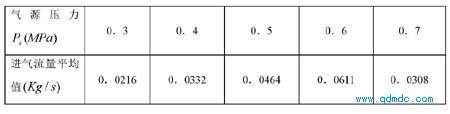 各工况下的马达腔室进气质量流量平均值表