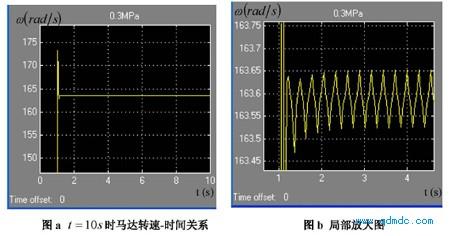 气源压力 Ps = 0.3MPa(绝对压力)的转速-时间关系图