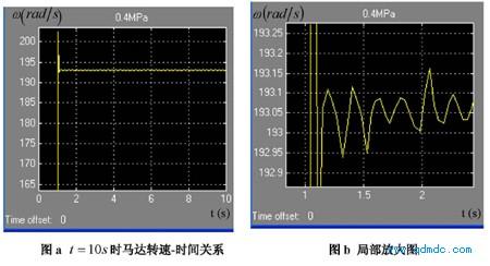 气源压力 Ps = 0.4MPa(绝对压力)的转速-时间关系图
