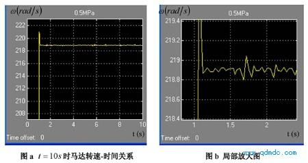 Ps = 0.5MPa(绝对压力)的转速-时间关系图及其动态特性参数