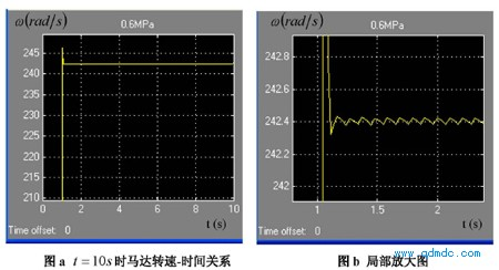 气源压力 Ps = 0.5MPa(绝对压力)的转速-时间关系图