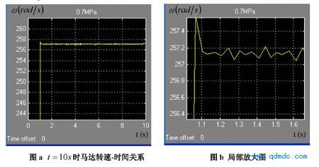 气源压力 Ps = 0.7MPa(绝对压力)的转速-时间关系图