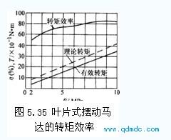 叶片式摆动马达的转矩效率