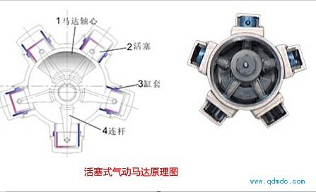 叶片式和柱塞式气动马达性能区别图片