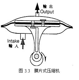 膜片式壓縮機