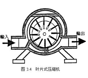 葉片式壓縮機