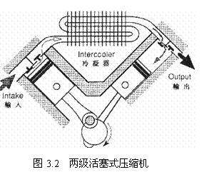 兩級活塞式壓縮機