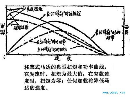 柱塞式马达的典型扭矩和功率曲线