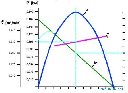 气动马达功率与耗气关系图