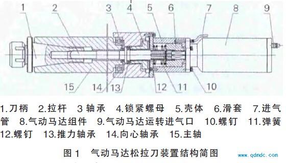 气动马达松拉刀装置的工作原理图片