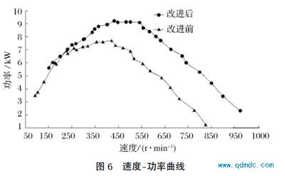 速度-功率曲线