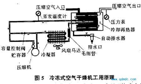 系列冷冻式干燥机的工作原理如图5所示
