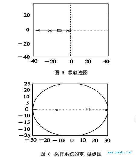 采样系统的零、极点图