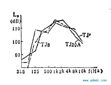 气动马达噪声的频谱