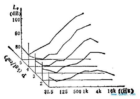 不同工作压力工况下的模拟实验频谱曲线