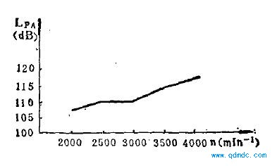 气动马达噪声与转速的关系曲线