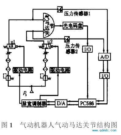 气动机器人气动马达关节结构图