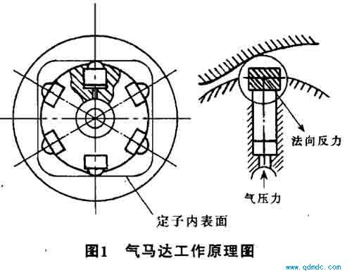 多作用内曲线径向柱塞式气动马达工作原理