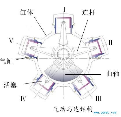气动马达结构
