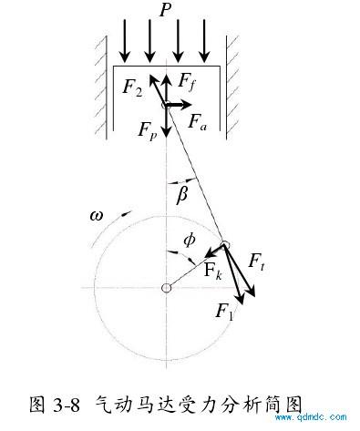 气动马达受力分析简图