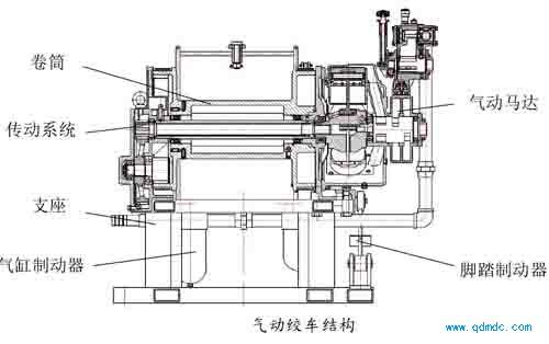 气动绞车结构