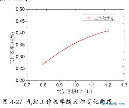 气缸工作效率随容积变化曲线